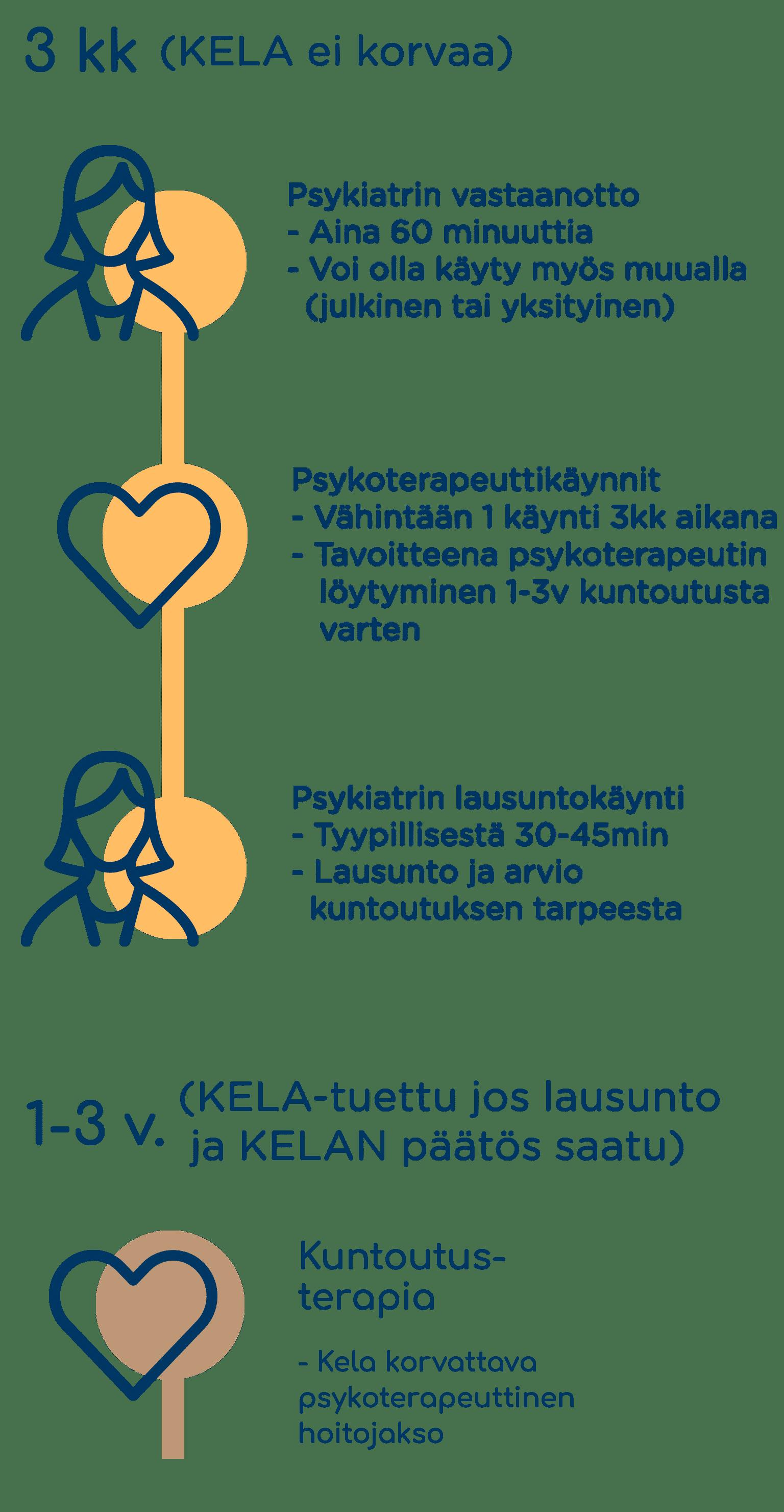 Kela Varaa Aika